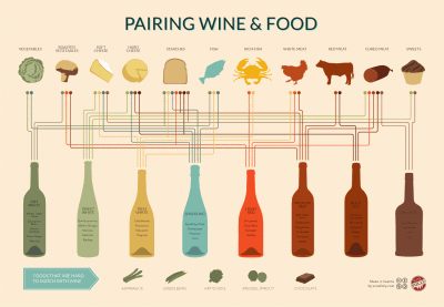 wine-and-food-pairing-chart-400x277